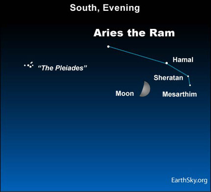 10jan23 430 Earthsky Tonight, January 23, 2010: Moon in front of Aries the Ram