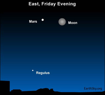 Mars at opposition and near the closest full moon