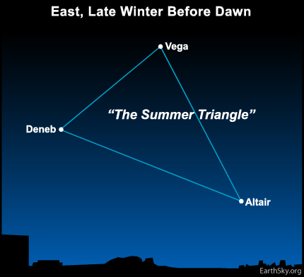 10mar08 430 Earthsky Tonight — March 8, 2010: The Summer Triangle, a signpost for all seasons