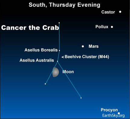 10mar25 430 Earthsky Tonight — March 25, 2010: Moon and Mars guide to Beehive star cluster