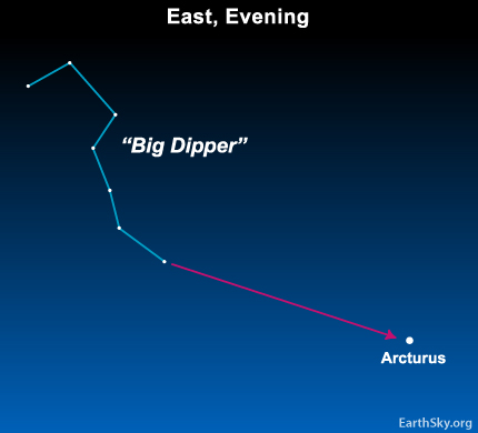 10may01 430 Earthsky Tonight — May 1, Follow the arc to the star Arcturus in May
