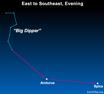 10may02 430 Earthsky Tonight — May 2, Drive a spike to the star Spica in May