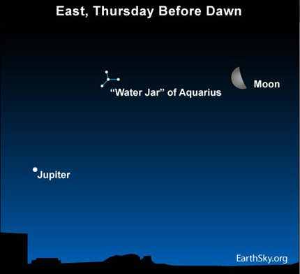 10may05 430 Earthsky TonightMoon, Jupiter, Eta Aquarid meteors before dawn 