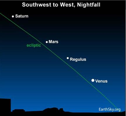 10jun27 4301 Earthsky Tonight—June 27: Latest sunsets of the year plus three evening planets