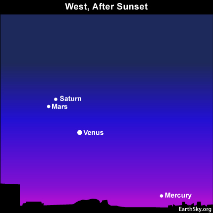 10aug01 430 Earthsky Tonight—August 1, Mercury, Venus, Mars, Saturn after sunset