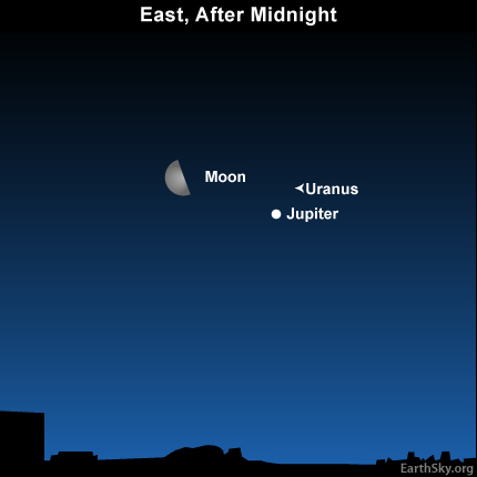 10july03 430 Earthsky TonightJuly 3: Moon and Jupiter again between midnight and dawn July 4