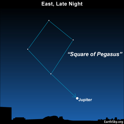 10july23 430 Earthsky Tonight—July 23, Jupiter appears to stop, then change direction
