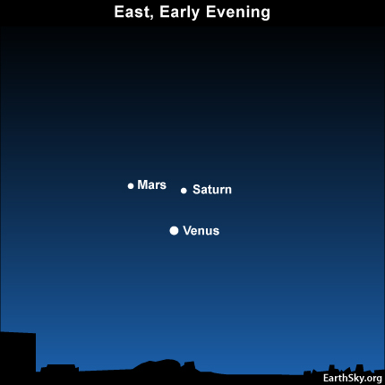 10aug07 430 Earthsky Tonight—August 7, Venus, Mars, Saturn form planetary trio in west