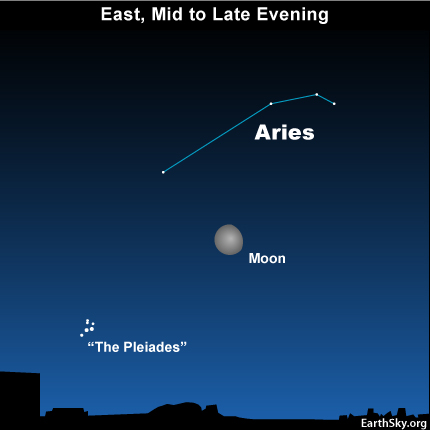 10sept26 430 EarthSky Tonight—Sept 26, The first point of Aries marks March equinox point