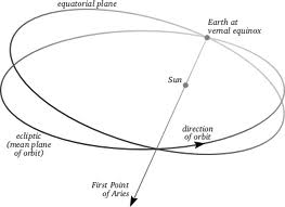 1st pointof Aries EarthSky Tonight—Sept 26, The first point of Aries marks March equinox point