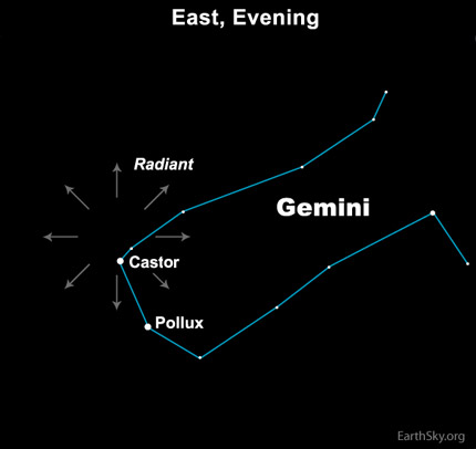 10dec11 EarthSky Tonight—Tonight  December 11, Radiant point for Geminid meteor shower