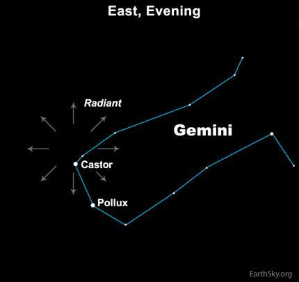 10dec11 EarthSky Tonight—Tonight  December 11, Radiant point for Geminid meteor shower