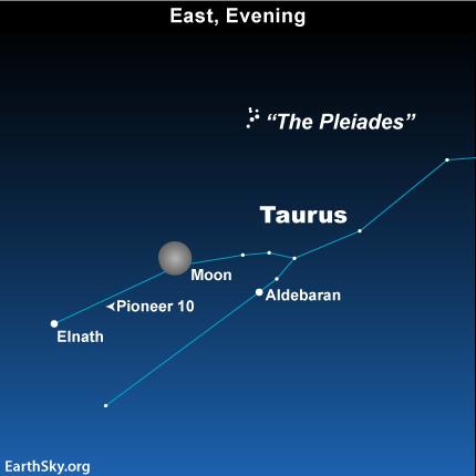 10dec19 EarthSky Tonight—December 19, Use moon to imagine Pioneer 10 spacecraft