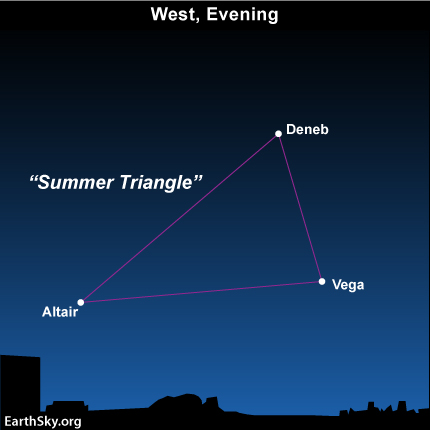 dec25 Sky Tonight—December 25, See Summer Triangle in west on winter evenings
