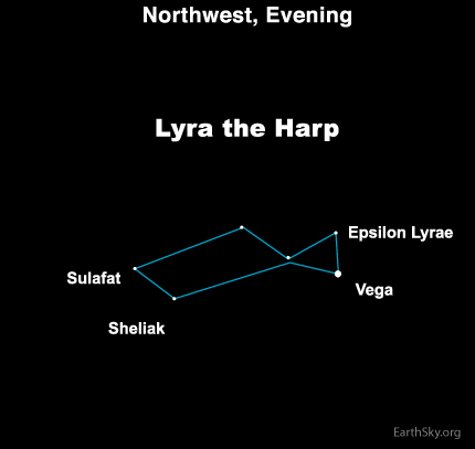 dec28 Sky TonightDecember 28, Find a variable star in Lyra