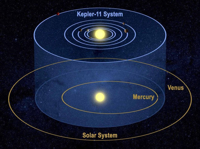 Kepler11Compare 16001 670x502 Astronomy Picture of the Day