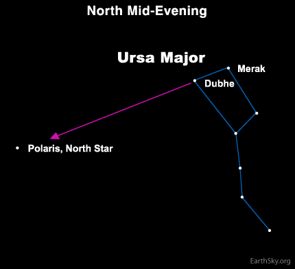 feb081 Sky Tonight—February 8, Use Big Dipper's Pointers to find Polaris