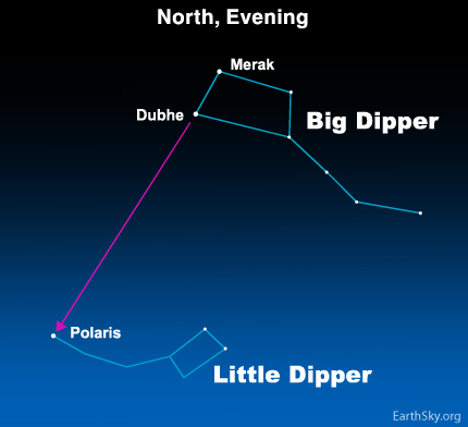 apr011 Sky Tonight—April 1, Use Big Dipper to find Polaris and Little Dipper