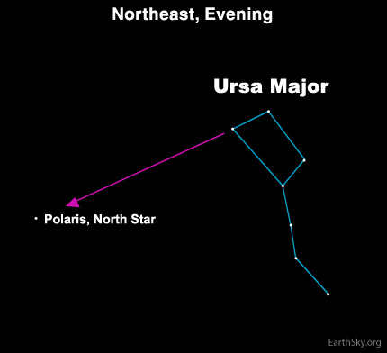 mar02 Sky Tonight—March 2, Use Big Dipper to locate Polaris, the North Star