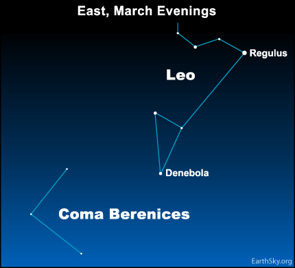 mar28 Sky Tonight—March 28, Tangle of stars in Berenice's Hair