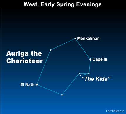 apr08 Sky Tonight—April 8, Star Capella and a heavenly Chariot fly west at nightfall