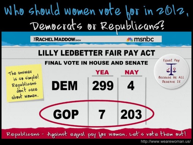 203 reasons full1 670x503 Who voted equal pay for women?