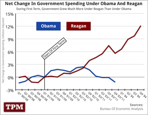 gov spending full 480x3731 How Politics Damaged Obamas Recovery (CHART)