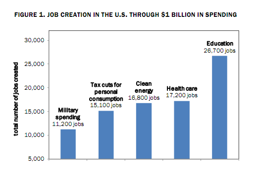 jobscreatedspending Billions for defense but not one red cent for peace