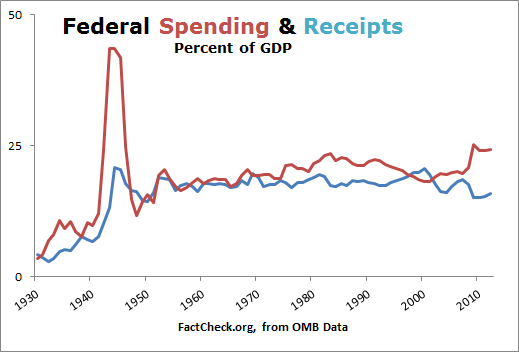 Federal Spending and Receipts GDP Is President Obama a big spender?