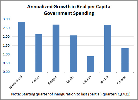 govt spending per capita 1 Republicans are the Big Government Party