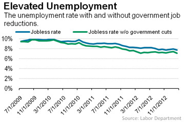 unemployment Republicans are the Big Government Party